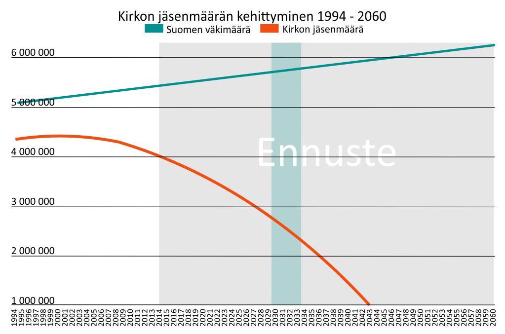 ennuste_optimistinen