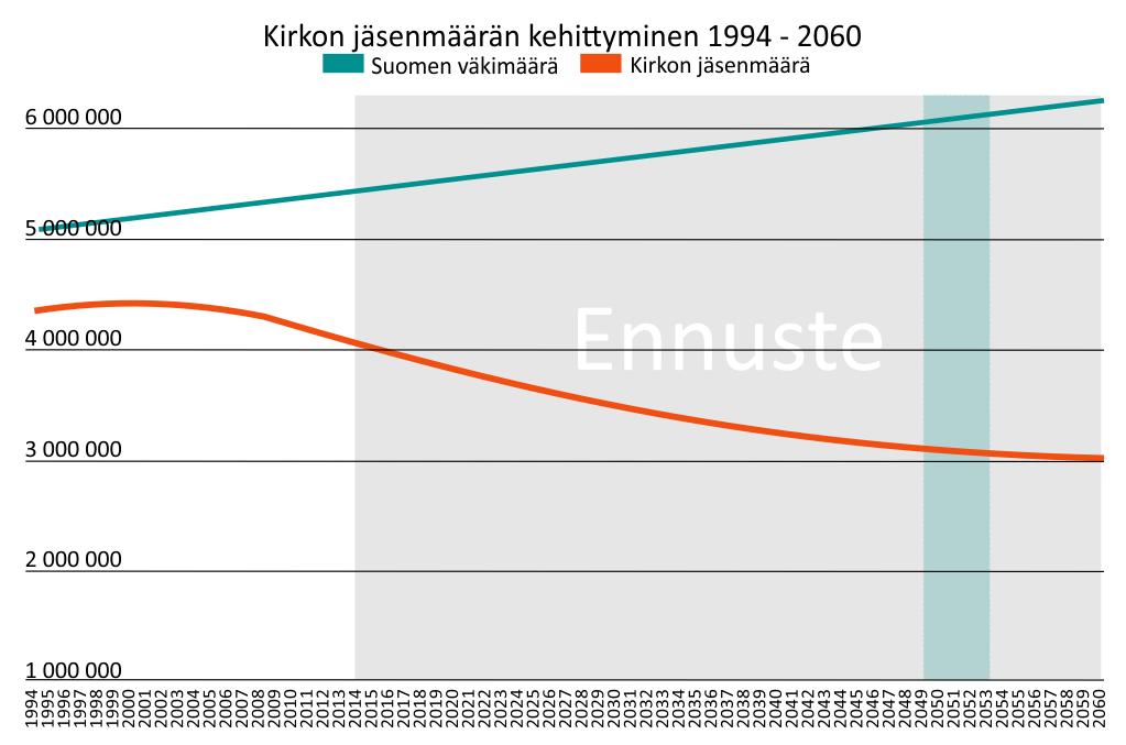 ennuste_pessimistinen